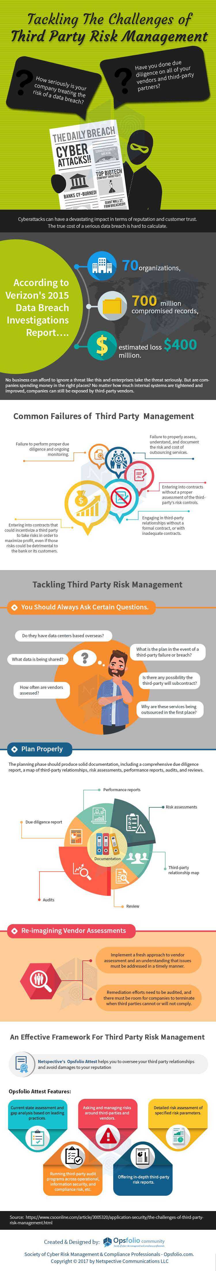 Tackling the Challenges of Third Party Risk Management